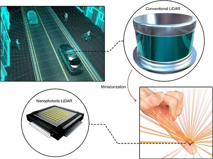 A LiDAR device the size of a finger available